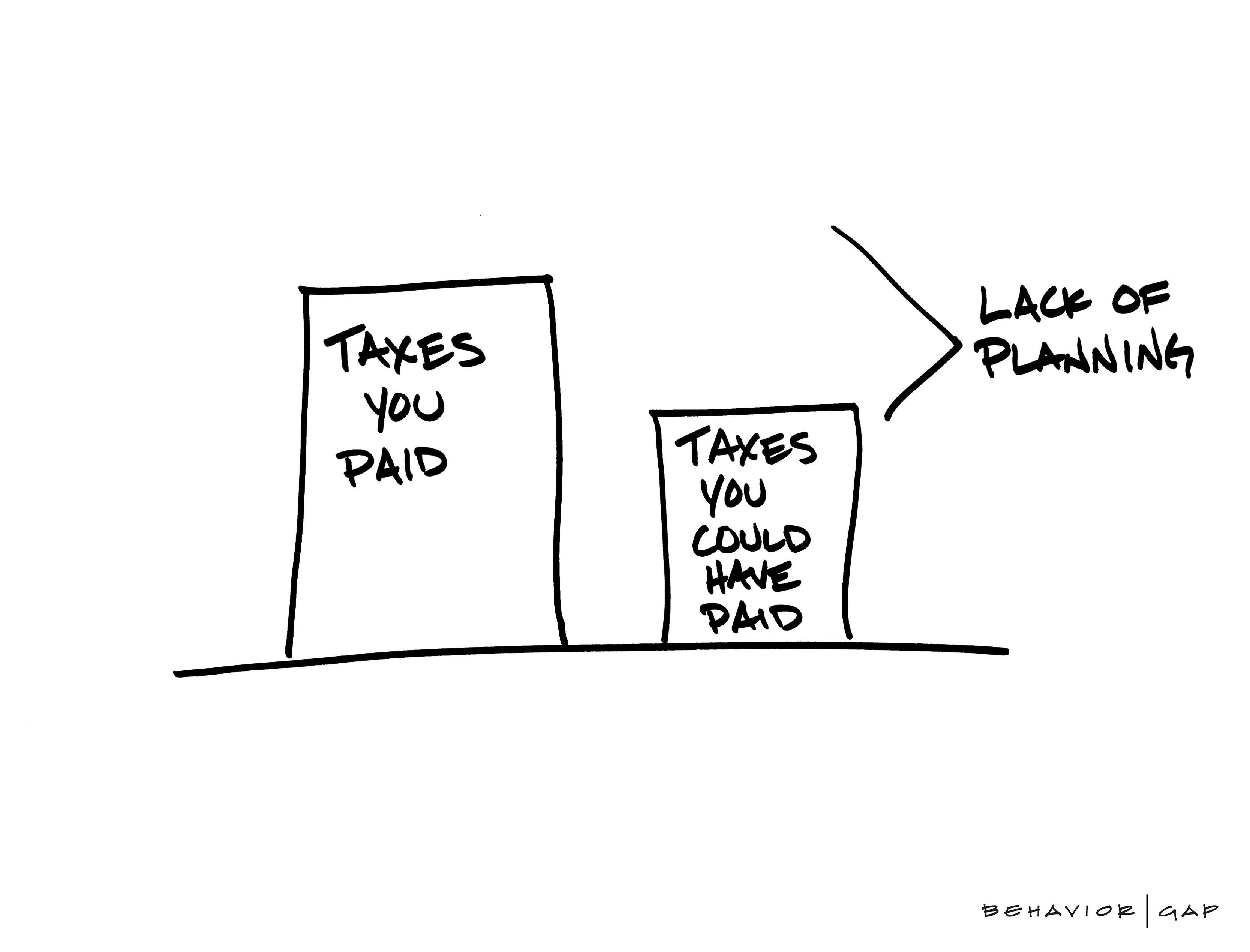 Taxes Lack of Planning