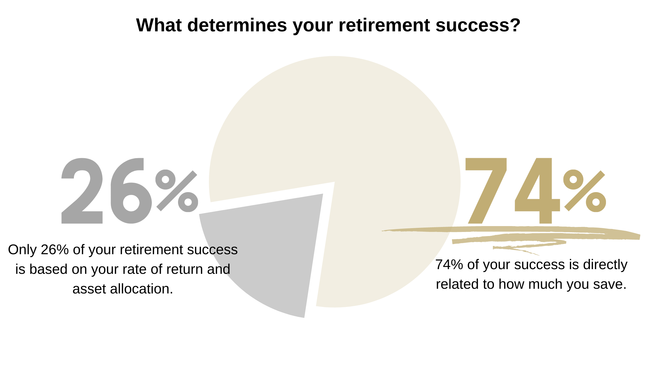 Retirement Success